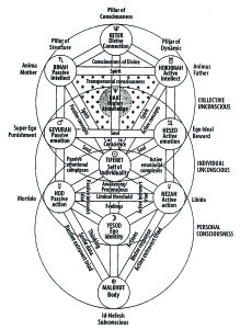 The Kabbalistic Tree Of Life Watkins Mind Body Spirit Magazine Each sefirah (singular for sefirot) can be described as a type of spiritual light, and as the revelation of an aspect of the creator. watkins mind body spirit magazine