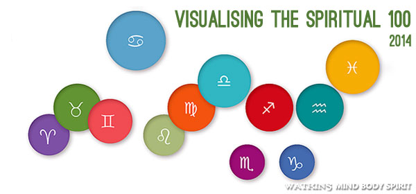 Visualising the Spiritual 100
